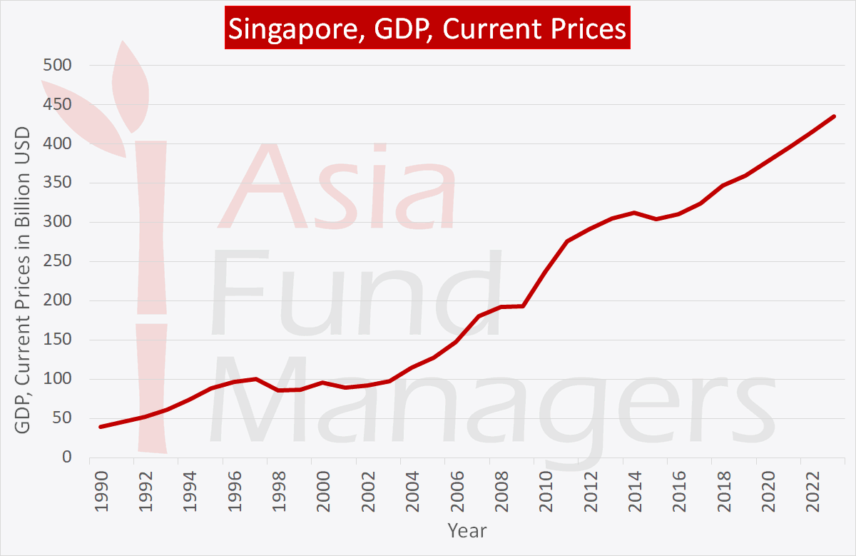 Singapore economy: GDP Current Prices