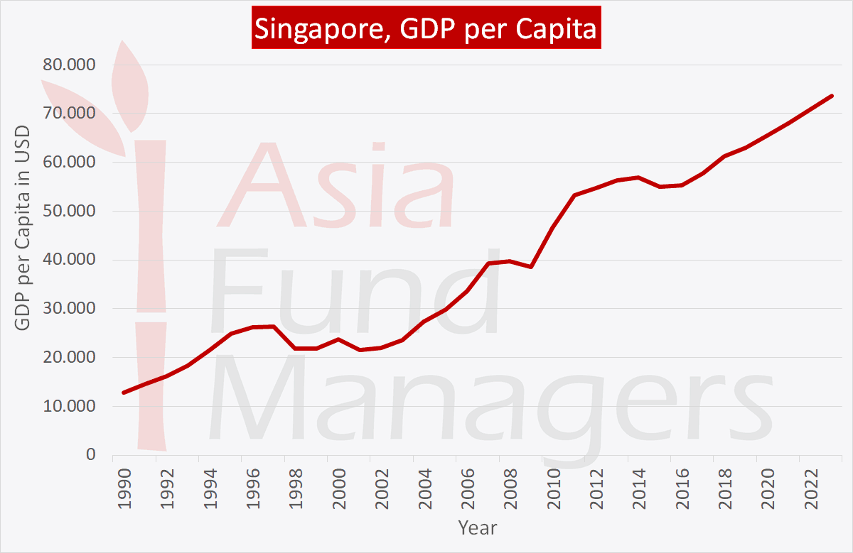 Singapore economy: GDP per Capita