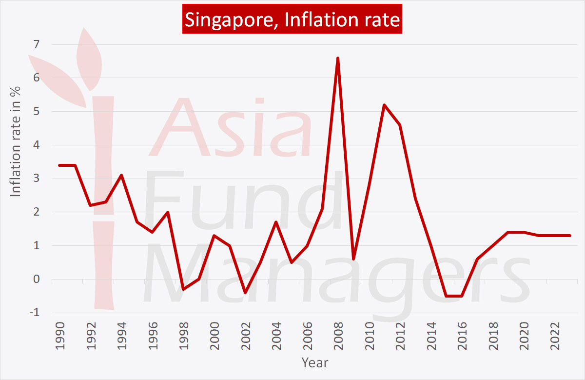 Singapore Economy: Inflation rate
