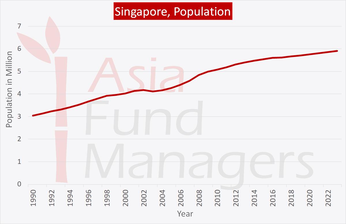 Singapore economy: Population