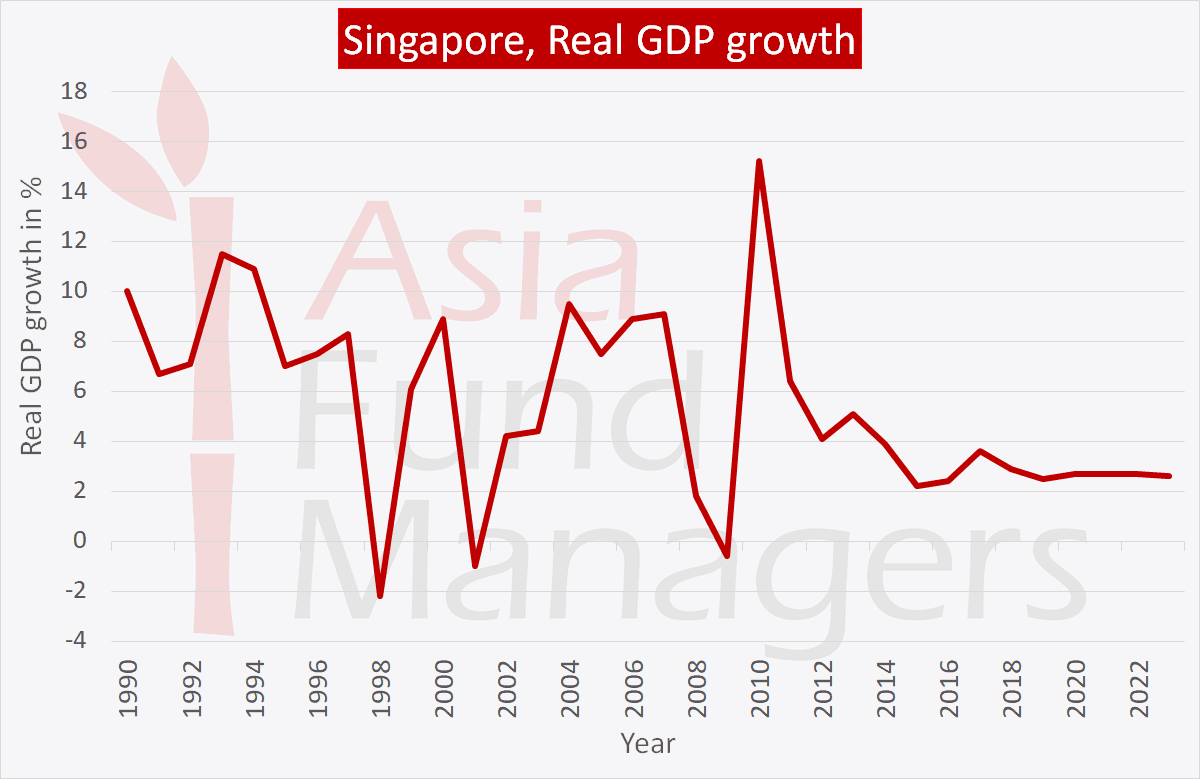 Singapore economy: Real GDP growth