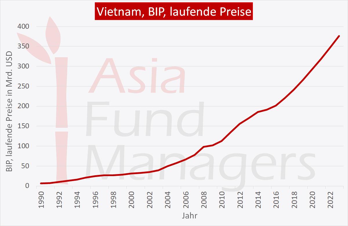 Vietnam Wirtschaft: BIP laufende Preise