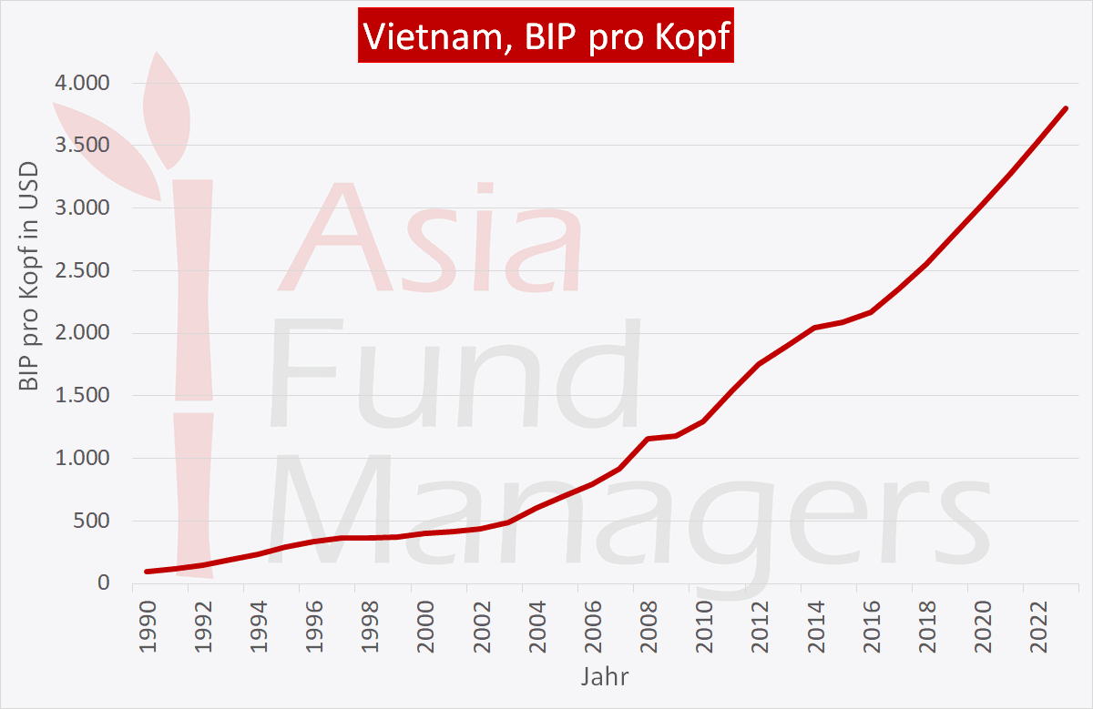 Vietnam Wirtschaft: BIP pro Kopf
