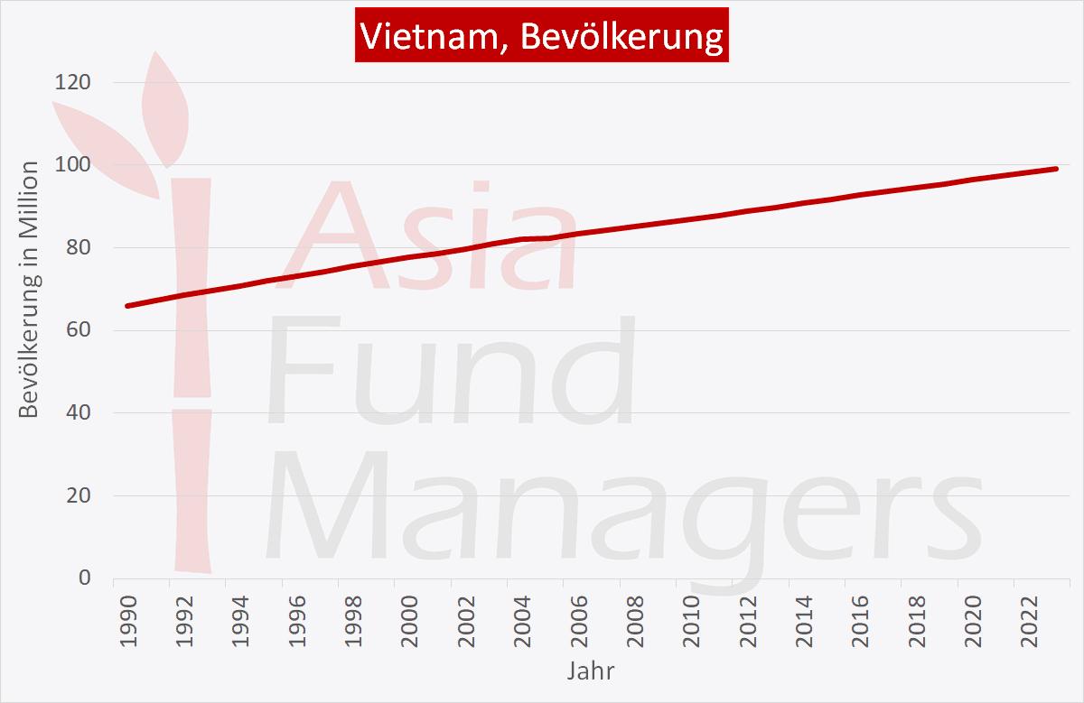 Vietnam Wirtschaft: Bevölkerung