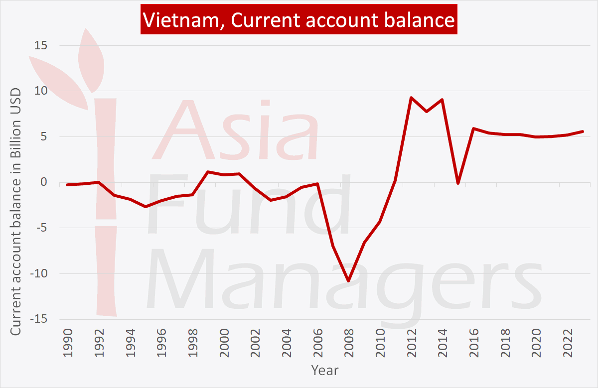Vietnam economy: current account balance