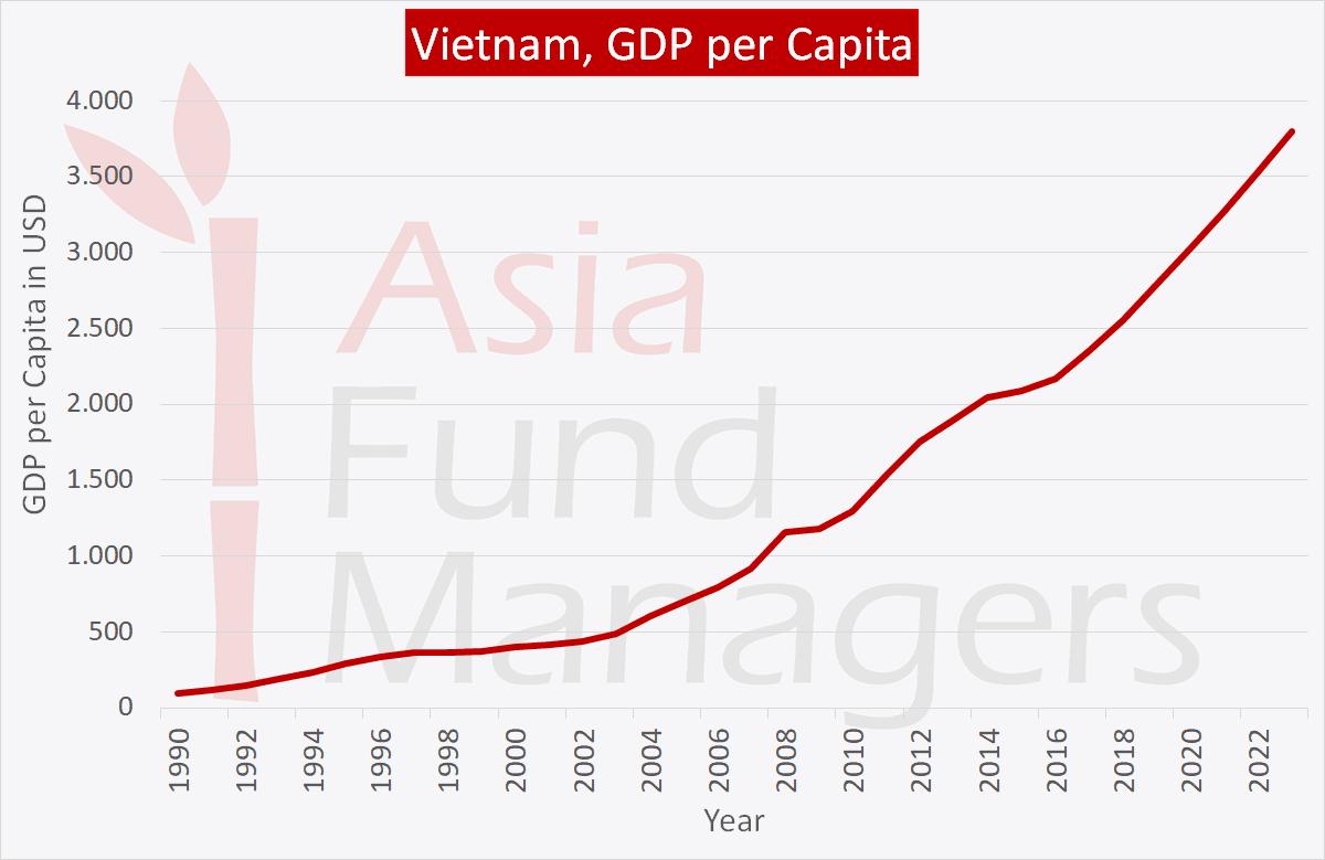 Vietnam economy: GDP per Capitaa