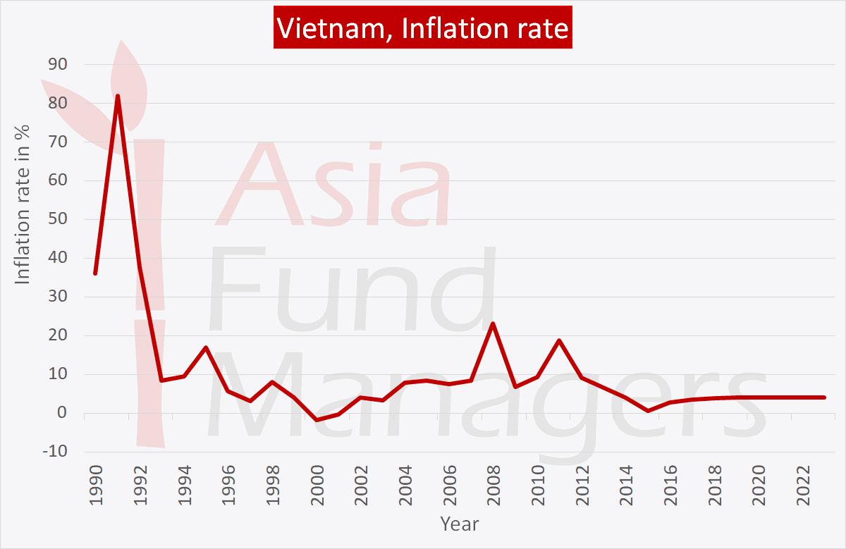 Vietnam economy: Inflation
