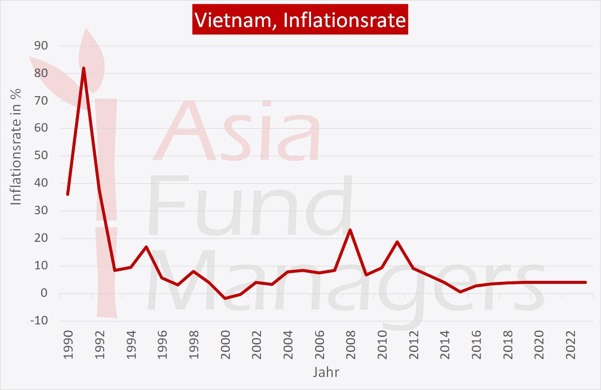 Vietnam Wirtschaft: Inflation