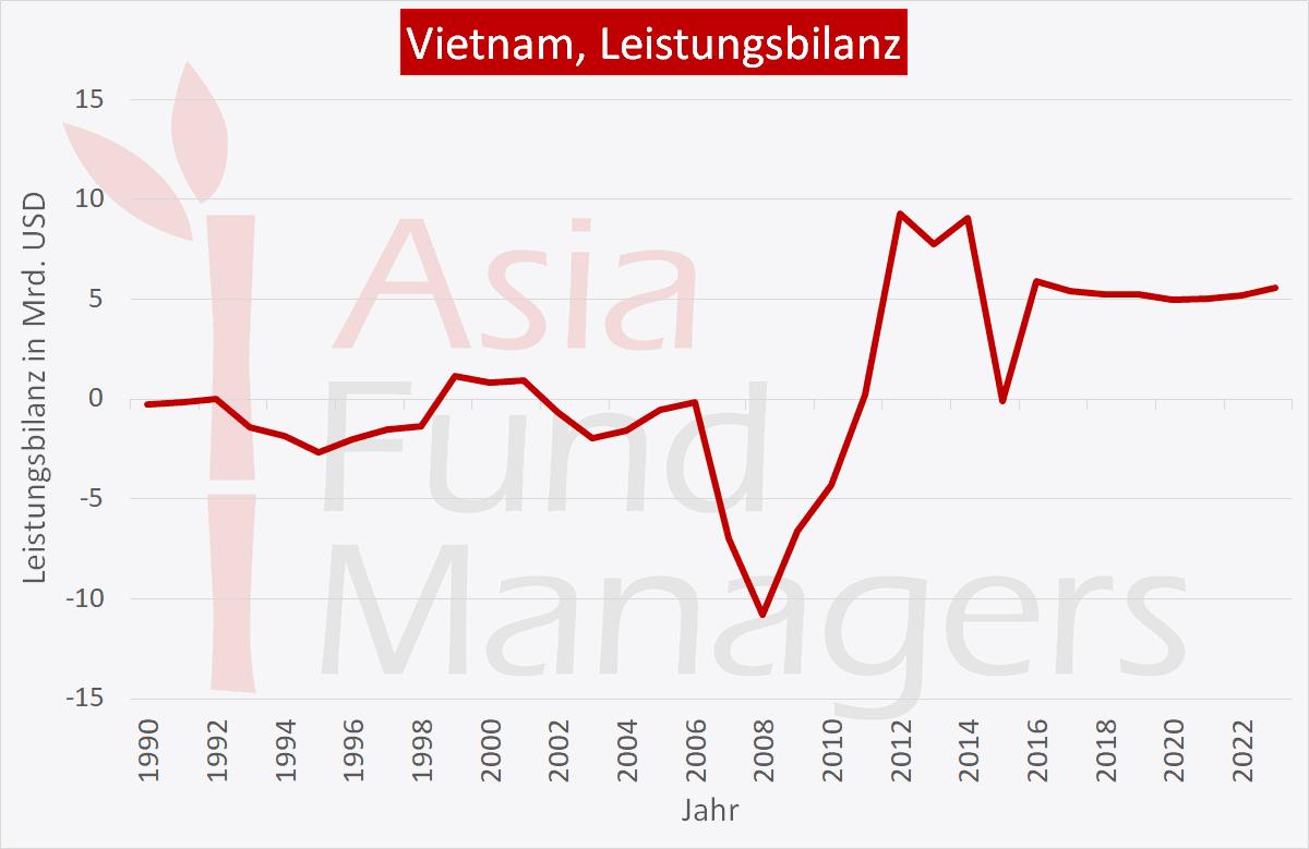 Vietnam Wirtschaft: Leistungsbilanz