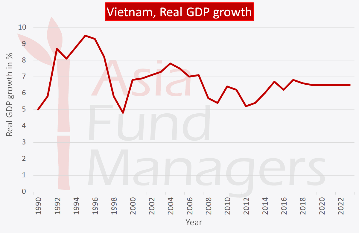 Vietnam economy: Real GDP growth