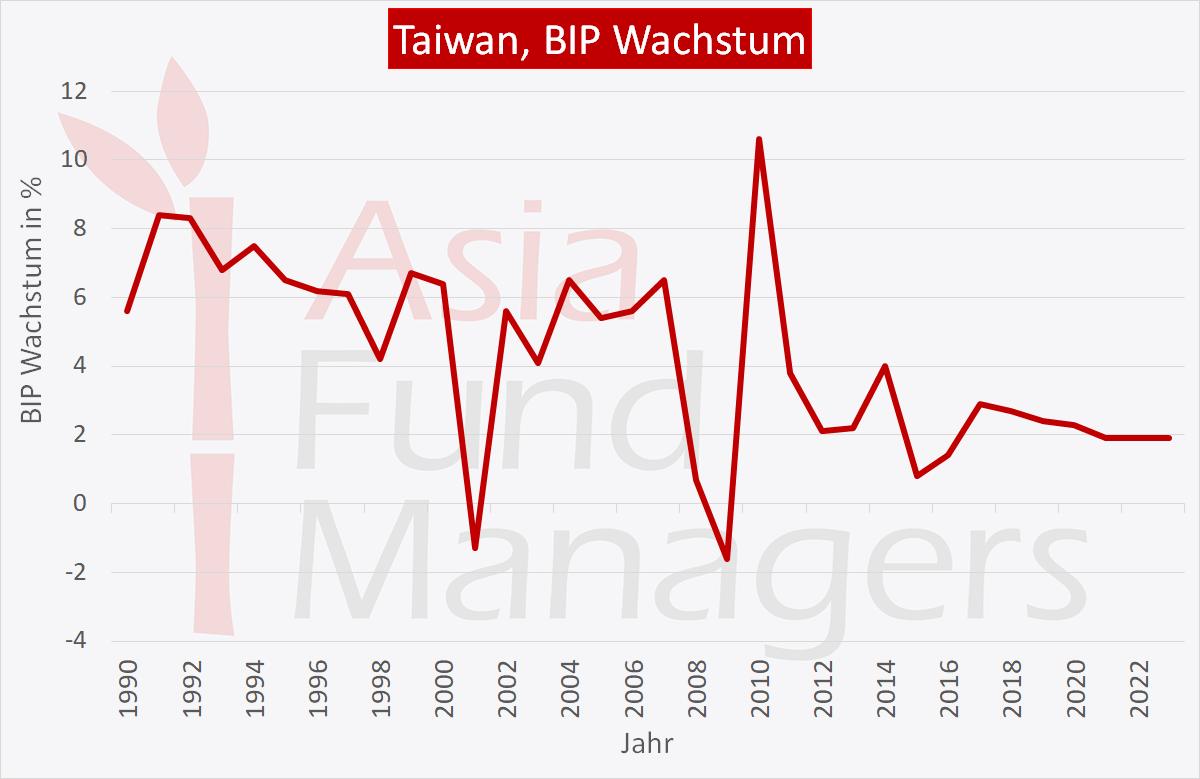 Taiwan Wirtschaft: BIP Wachstum
