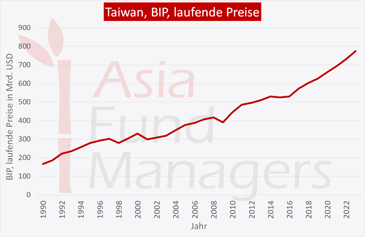 Taiwan Wirtschaft: BIP laufende Preise