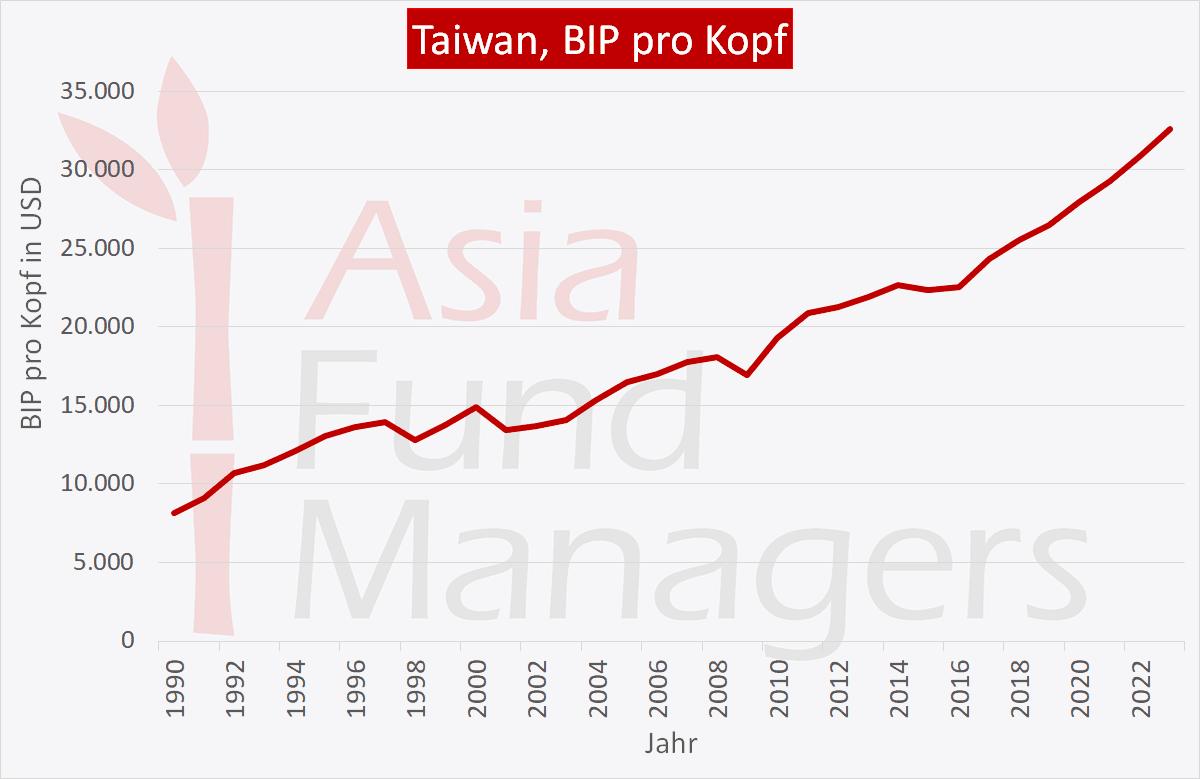 Taiwan Wirtschaft: BIP pro Kopf