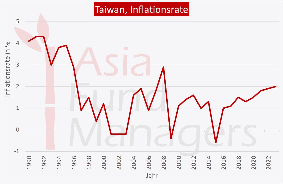 Taiwan Wirtschaft: Inflationsrate