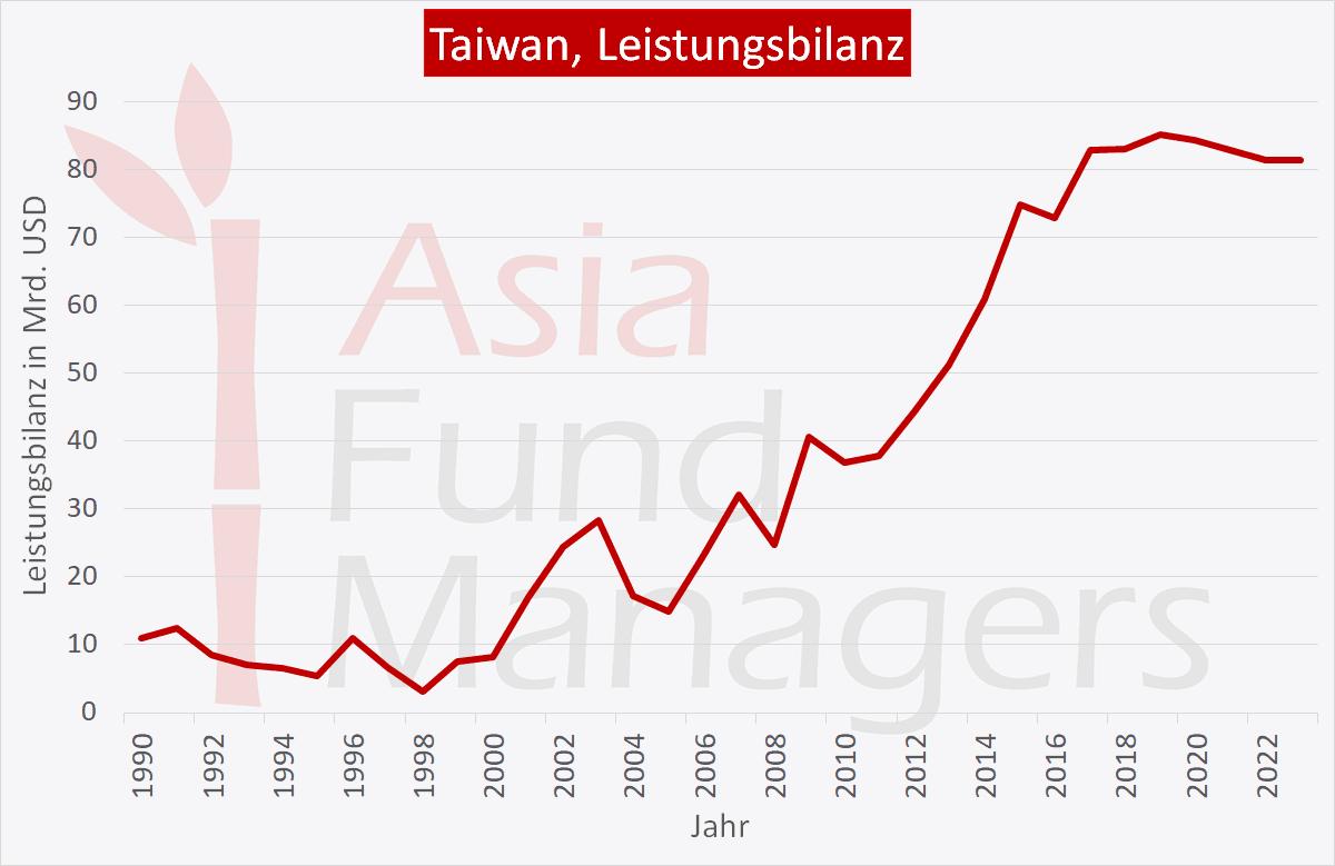 Nach Angaben der WHO war Taiwan im Jahr 2018 der 18. größte Exporteur und der 17. größte Importeur von Waren weltweit. Zu den wichtigsten Handelspartnern Taiwans gehören China, Hongkong und die USA. Fast 75% der taiwanesischen Exporte gehen in asiatische Länder. Im vergangenen Jahr gelang es dem Land, einen Überschuss in der Handelsbilanz zu erzielen. Der Gesamtwert der taiwanesischen Exporte erreichte im vergangenen Jahr 336 Mrd. USD und stieg damit um 6% gegenüber dem Vorjahr. Unterdessen beliefen sich die gesamten taiwanesischen Einfuhren auf 286 Mrd. USD. Übersetzt mit www.DeepL.com/Translator