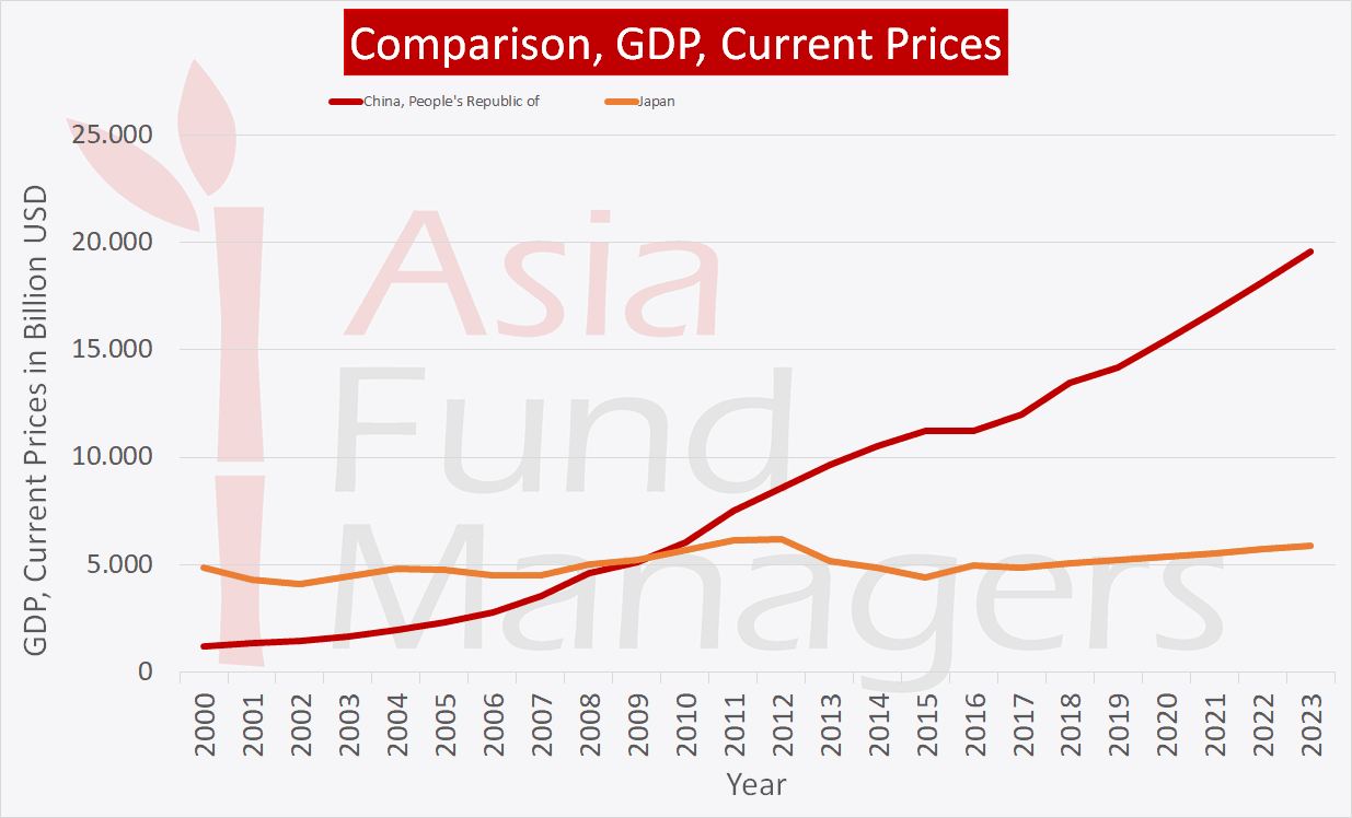 Japan China GDP comparison