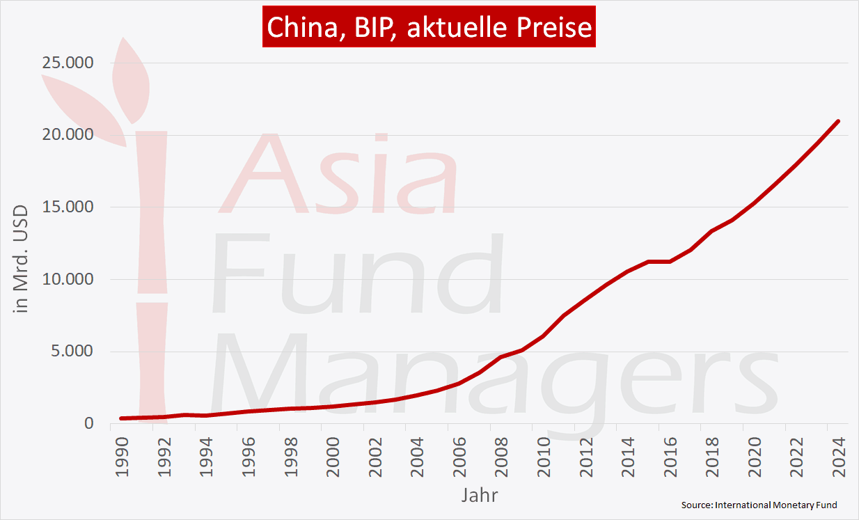 China Wirtschaft - BIP aktuelle Preise