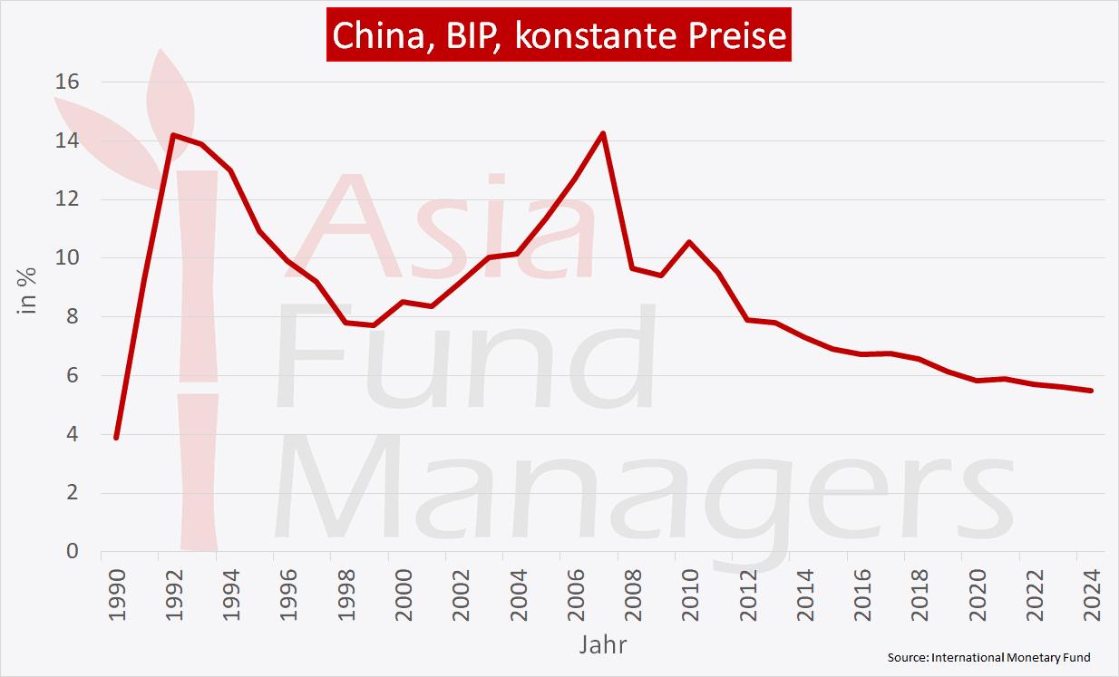 China Wirtschaft - reales BIP