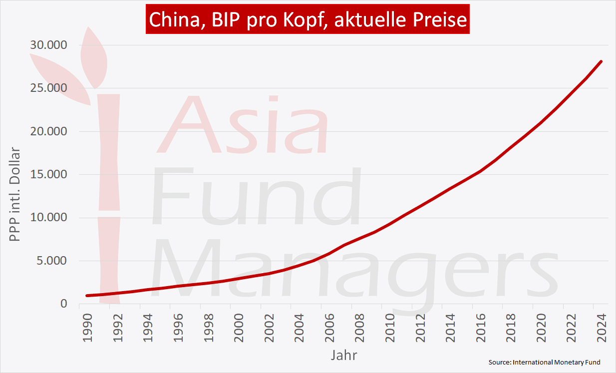 China Wirtschaft - BIP pro Kopf
