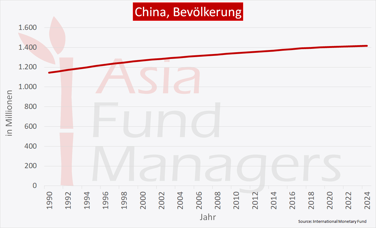 China Wirtschaft - Bevölkerunga