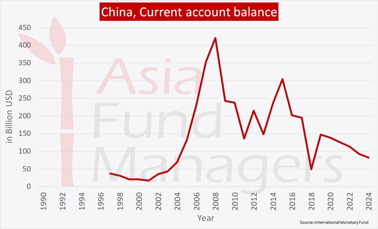 China economy - Current account balance