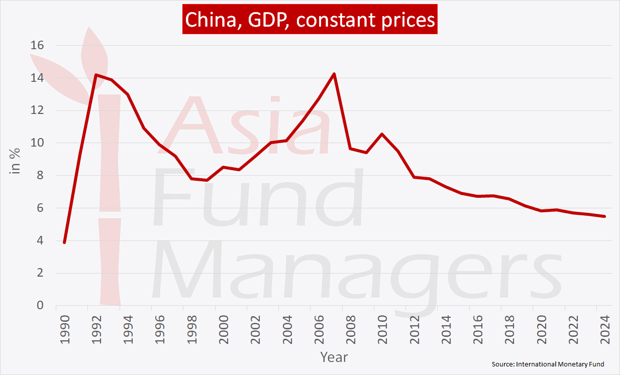 China economy - real GDP growth