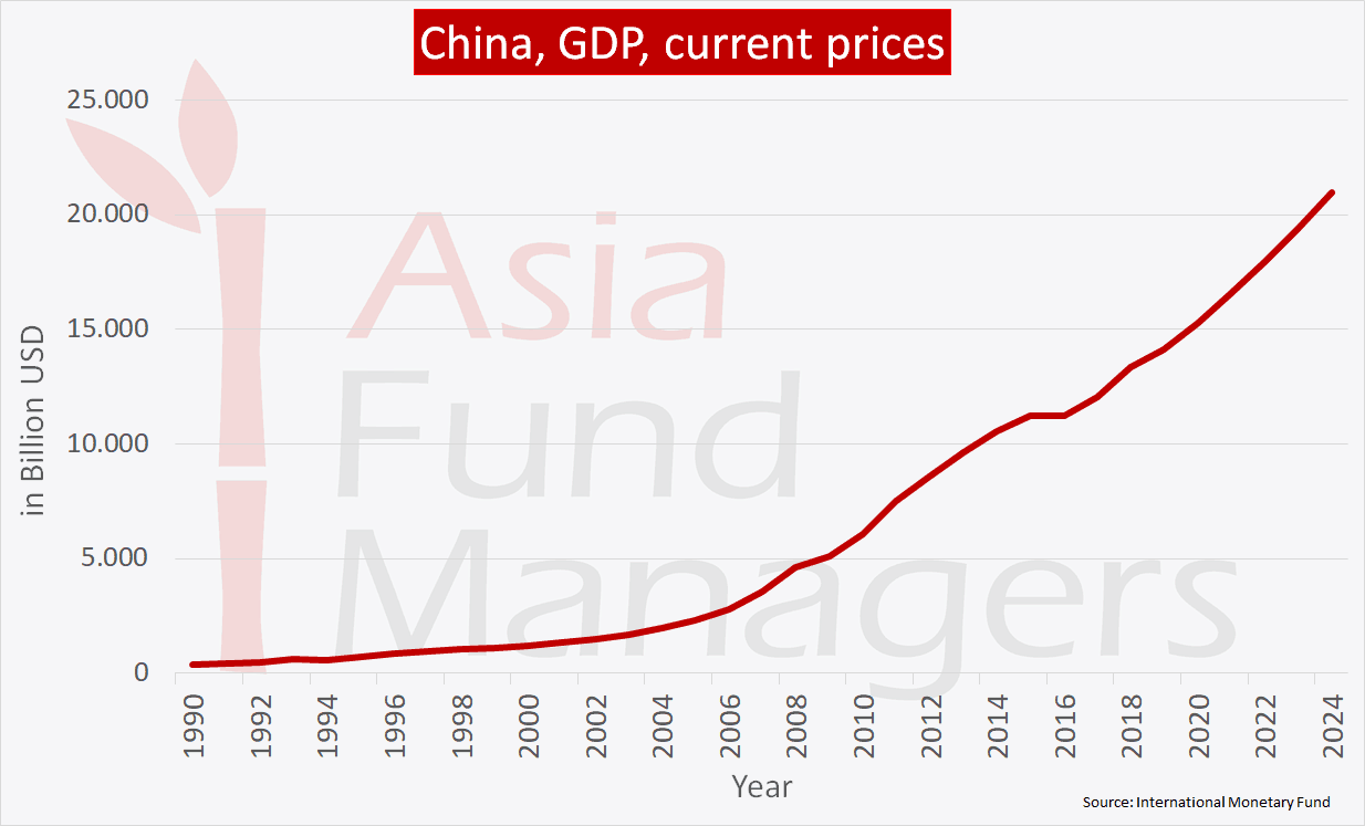 China ecoomy - GDP current prices