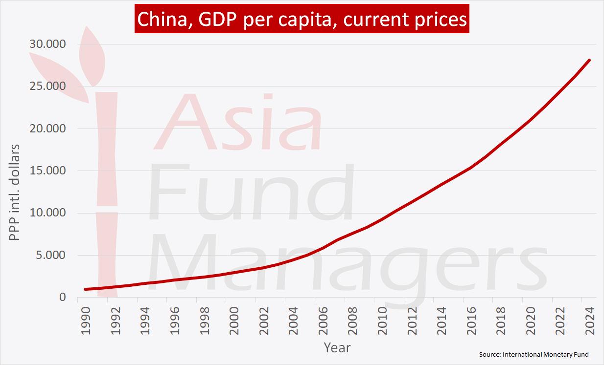 China economy - GDP per capita