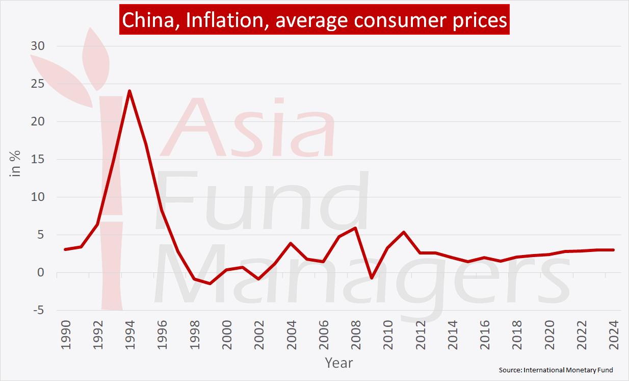 China economy - Inflation