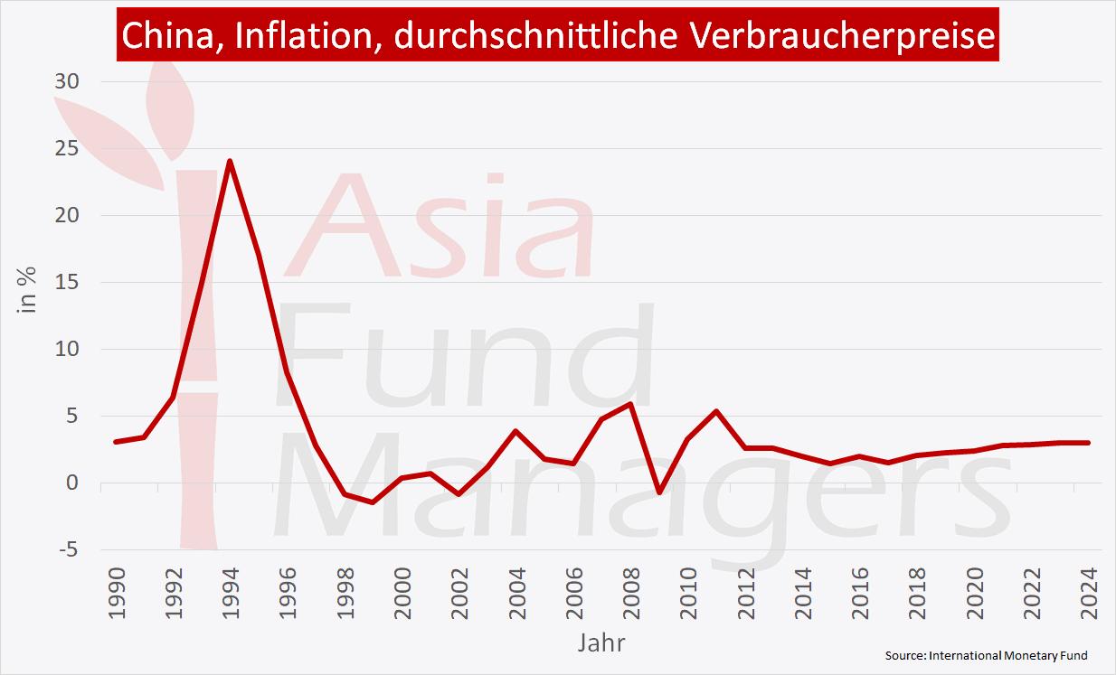 China Wirtschaft - Inflation