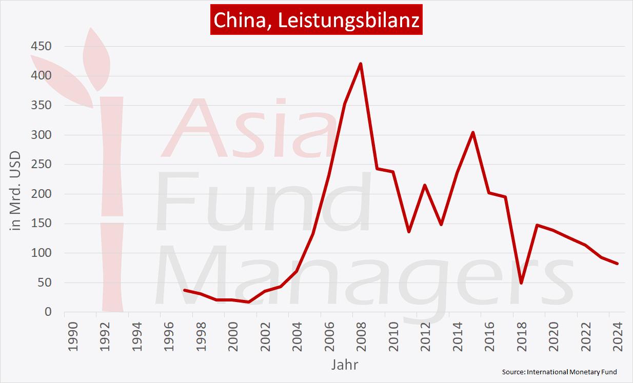 China Wirtschaft - Leistungsbilanz