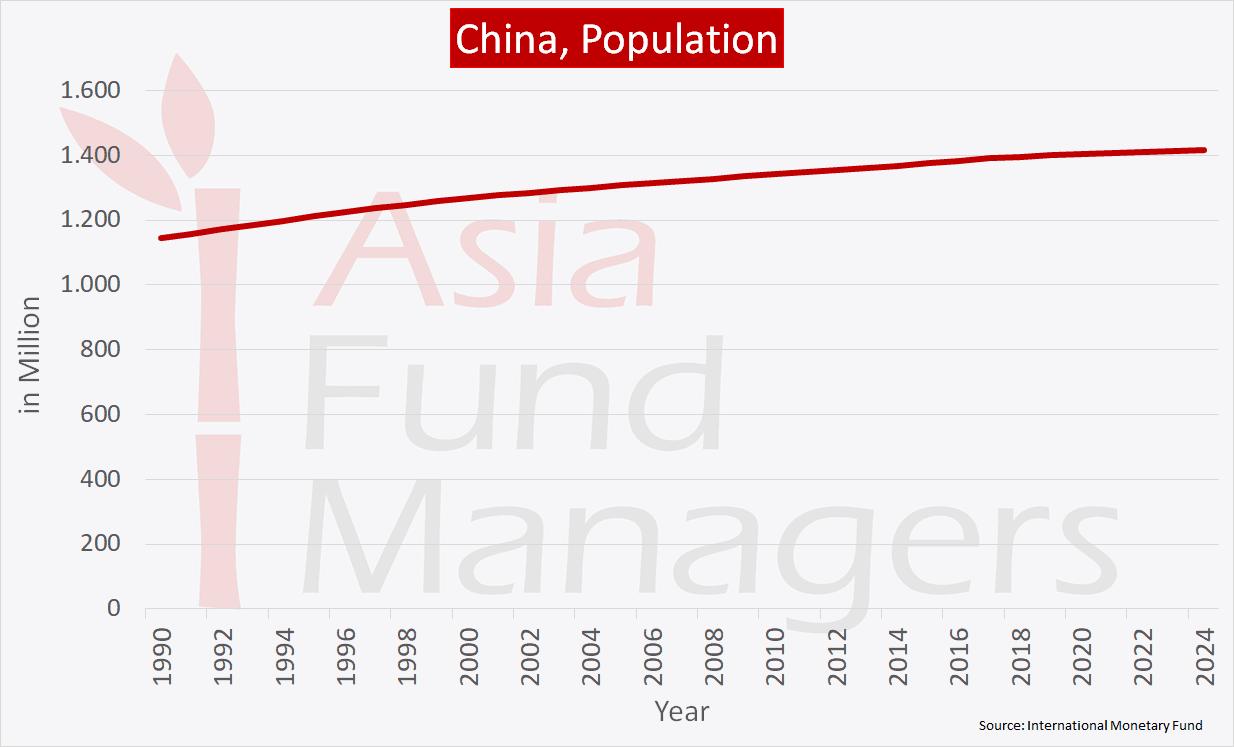China economy - Population