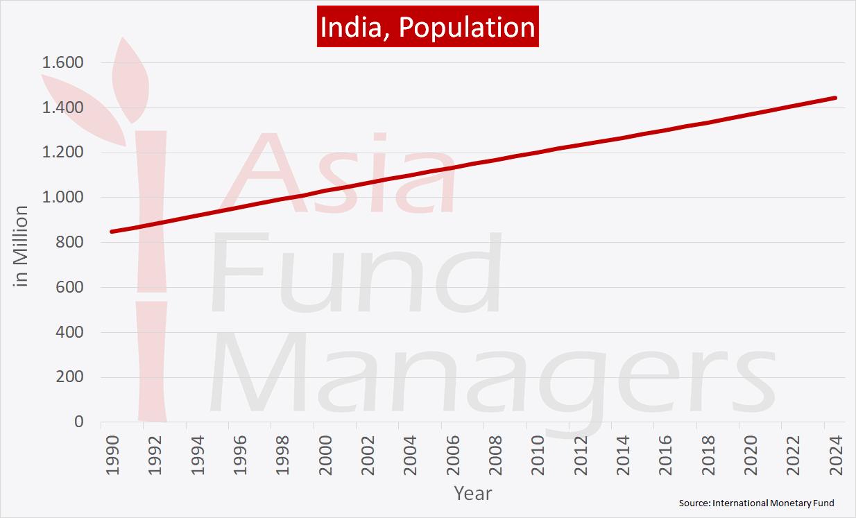 India Economy - Population