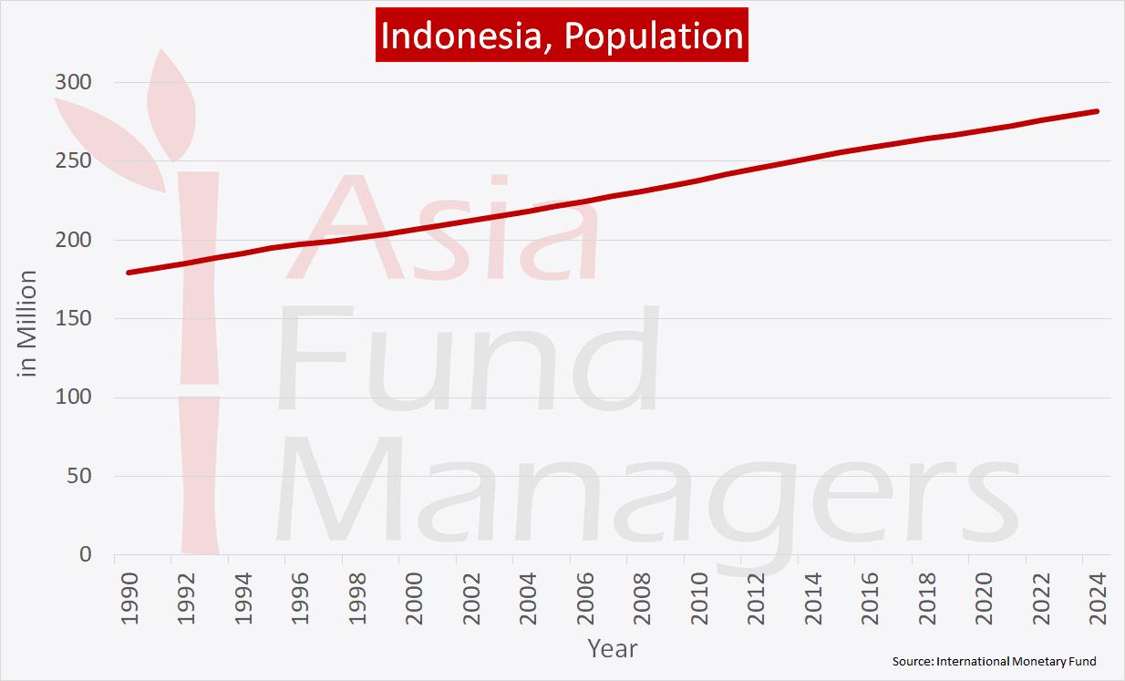Indonesia Economy - Population