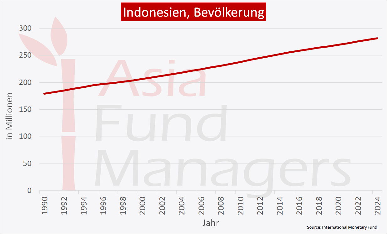 Indonesien Wirtschaft - Bevölkerung