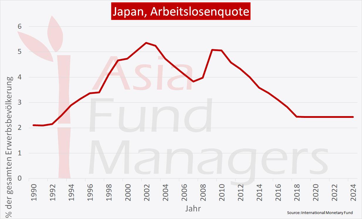 Japan Wirtschaft - Arbeitslosenquote