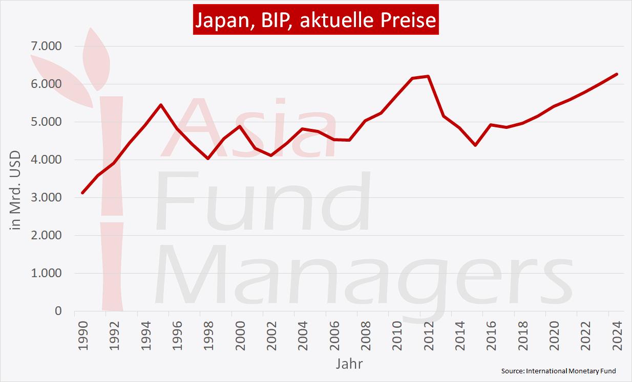 Japan wirtschaft - BIP aktuelle Preise