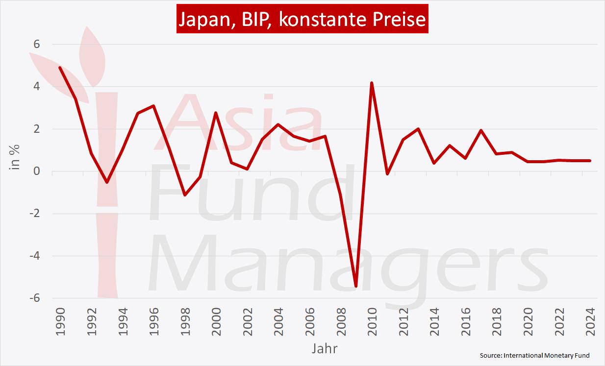 Japan Wirtschaft - BIP konstante Preise