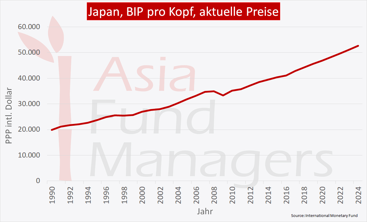 Japan Wirtschaft - BIP pro Kopf aktuelle Preise