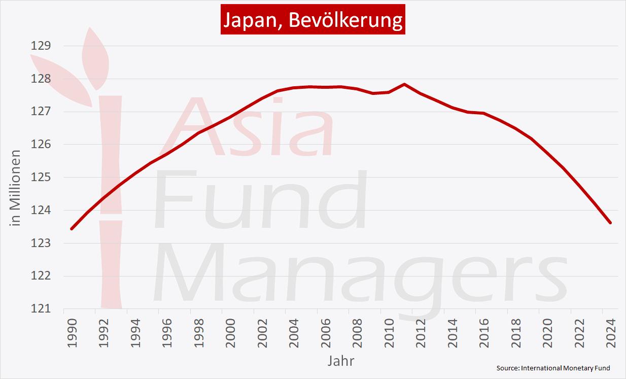 Japan - Bevölkerung