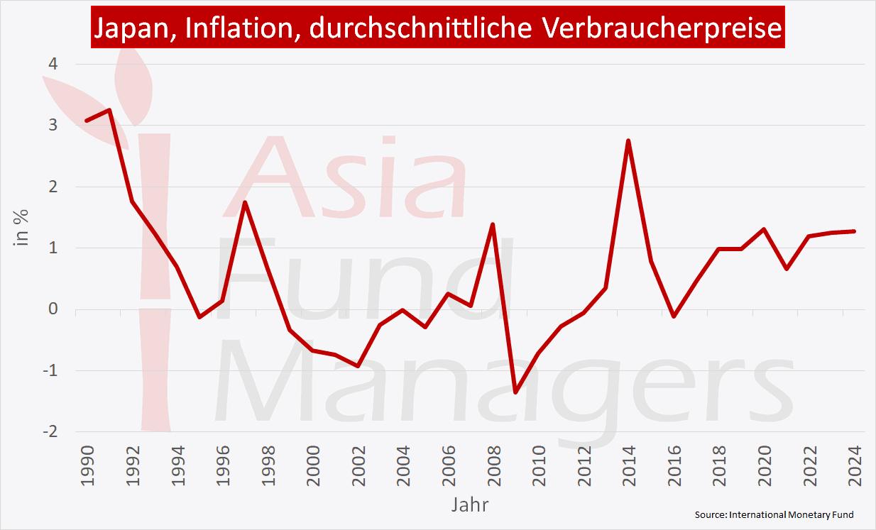 Japan Wirtschaft - Inflation durchschnittliche Verbraucherpreise