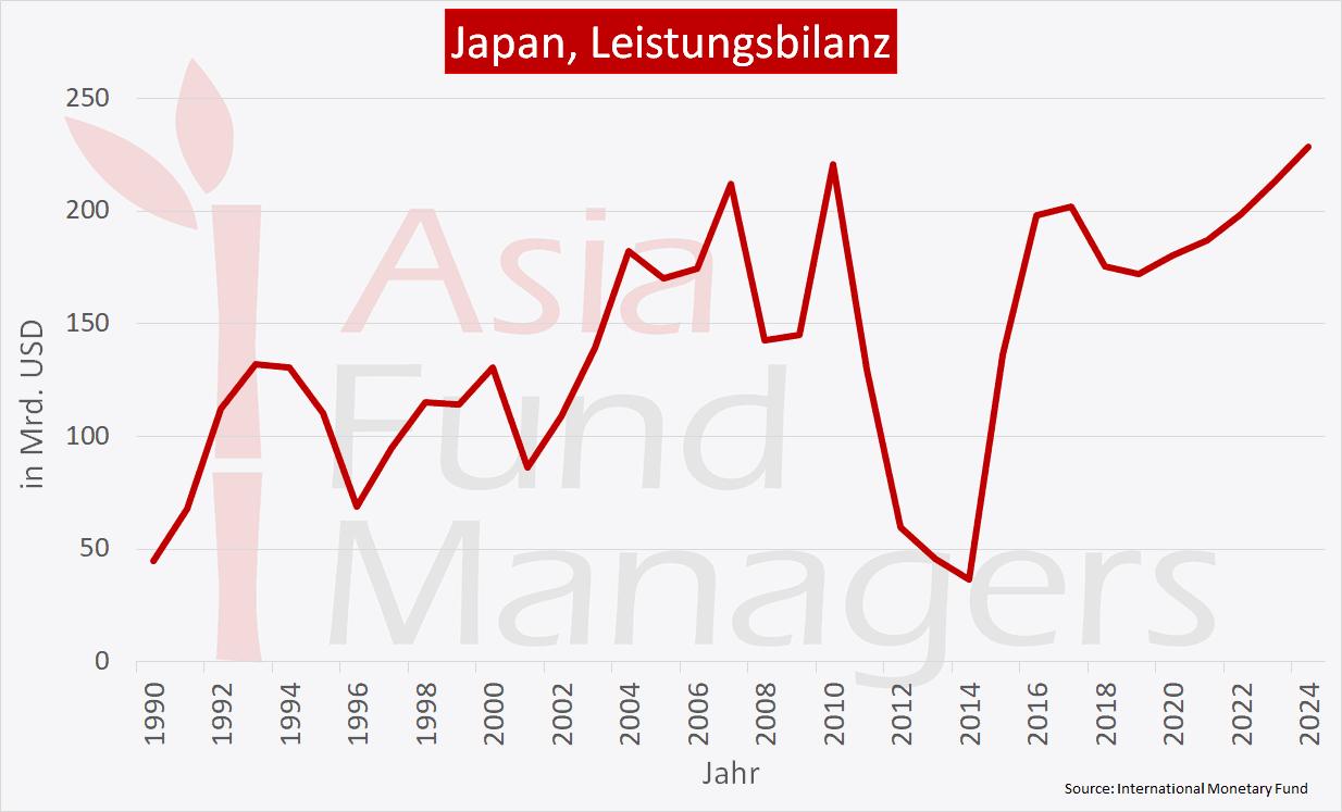 Japan Wirtschaft - Leistungsbilanz