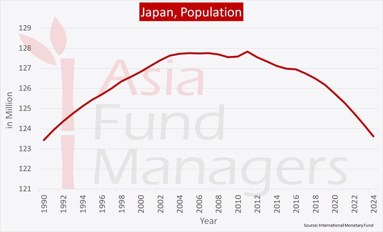 Japan Economy - Population