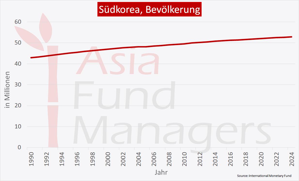 Südkorea Wirtschaft - Bevölkerung