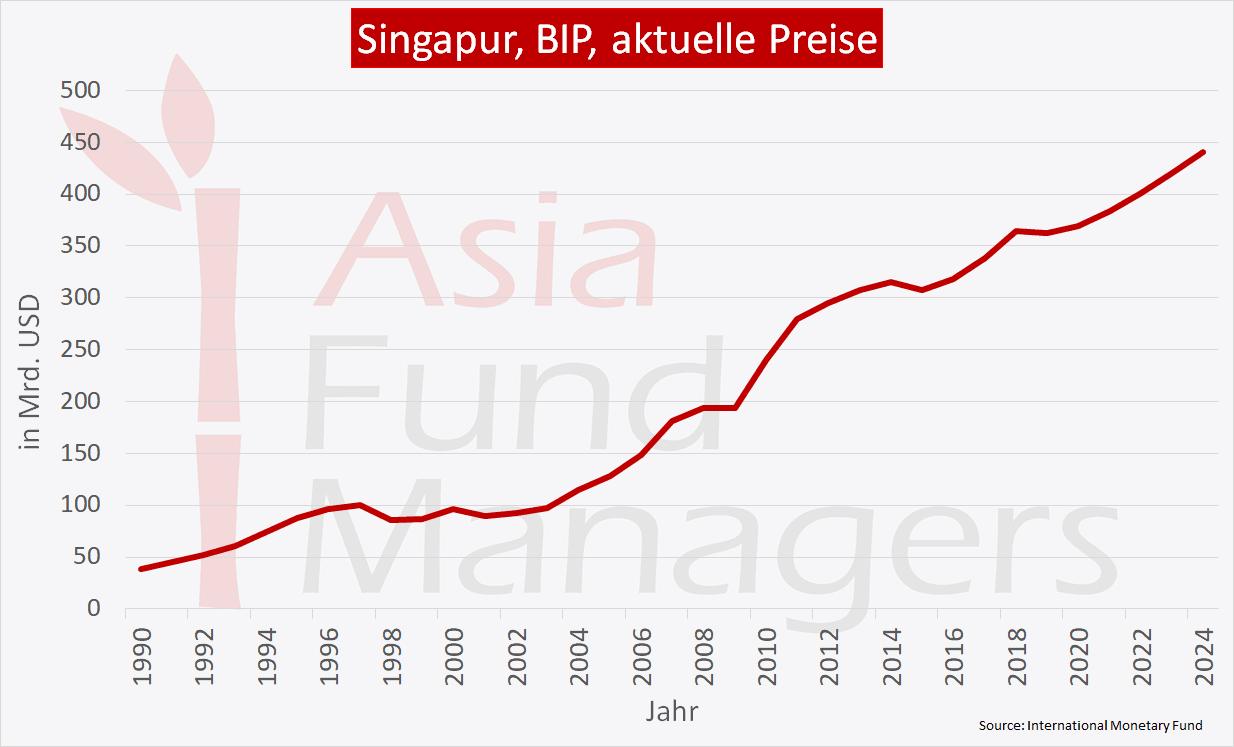Singapur Wirtschaft - BIP aktuelle Preise