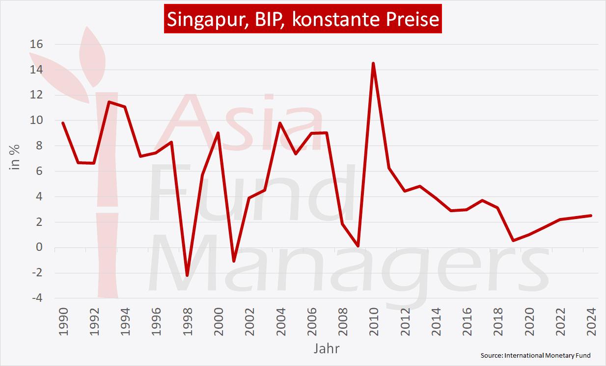 Singapur Wirtschaft - BIP konstante Preise
