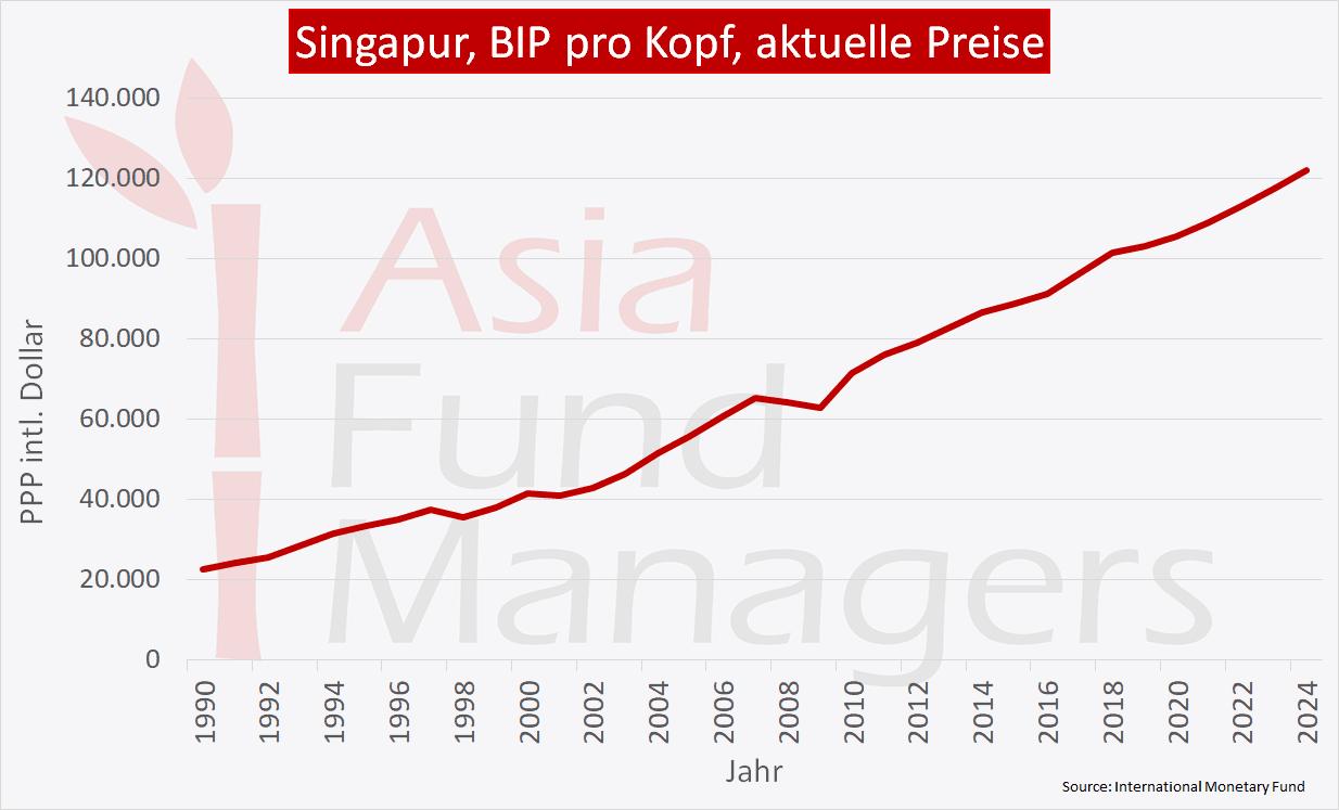 Singapur Wirtschaft - BIP pro Kopf aktuelle Preise