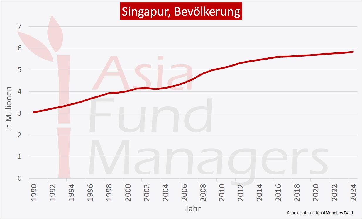 Singapur Wirtschaft - Bevölkerung
