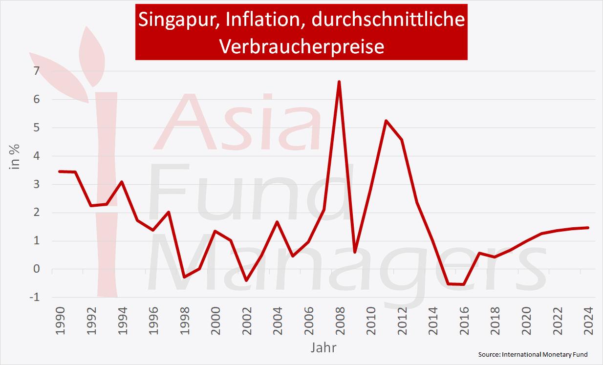 Singapur Wirtschaft - Inflation durchschnittliche Verbraucherpreise