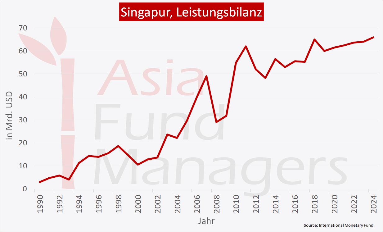 Singapur Wirtschaft - Leistungsbilanz